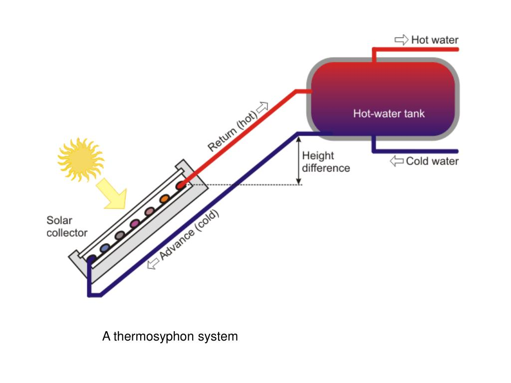 A thermosyphon system