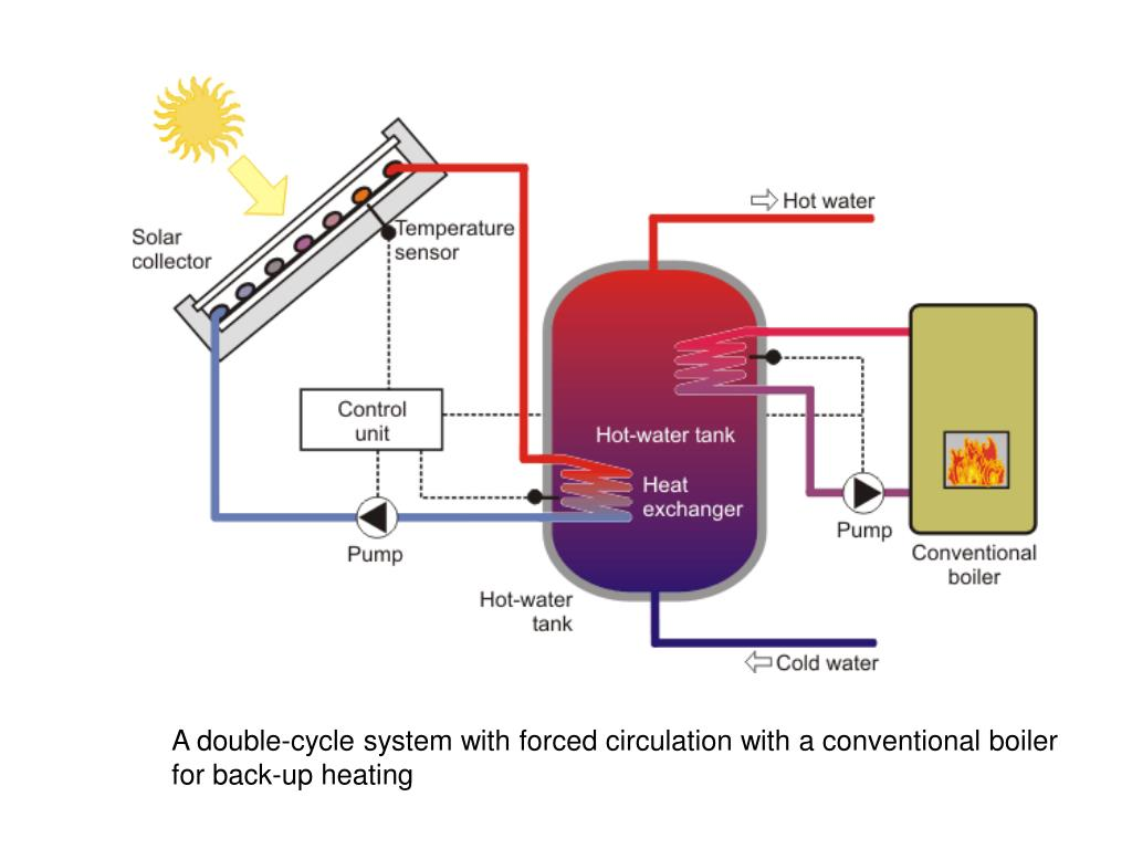A double-cycle system with forced circulation with a conventional boiler
