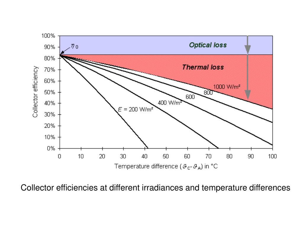 Collector efficiencies at different irradiances and temperature differences
