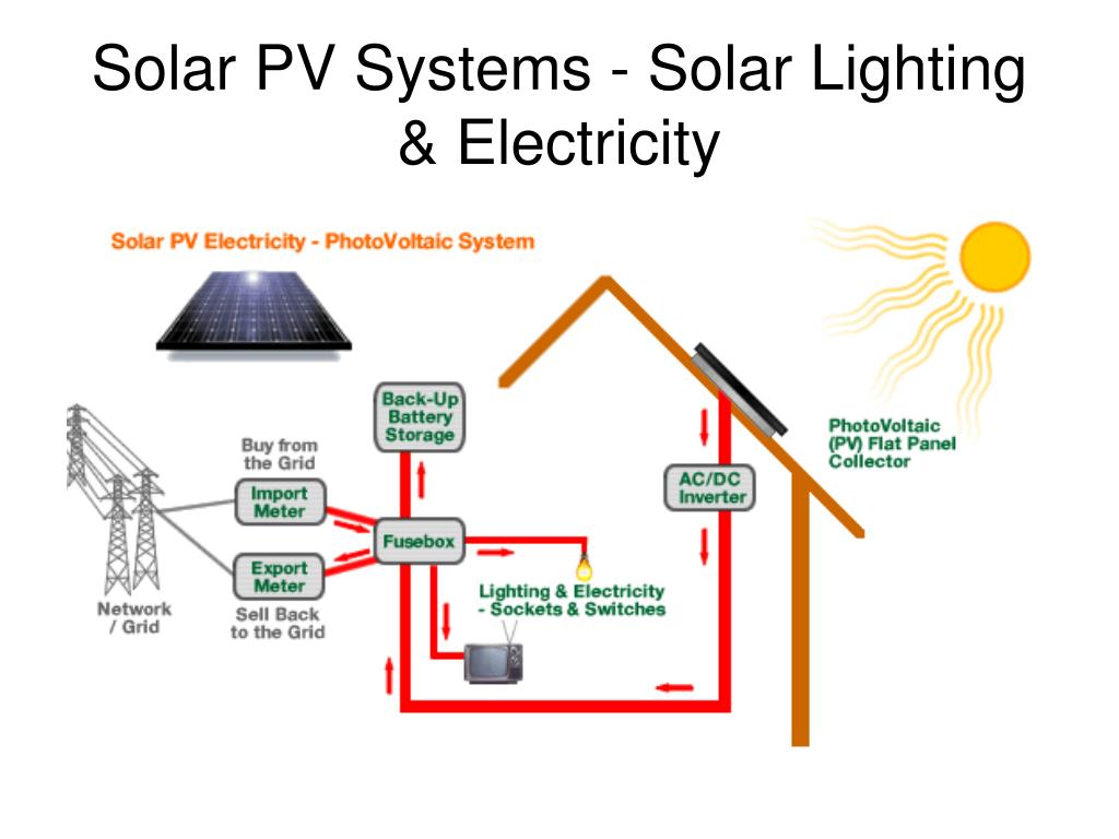 Solar PV Systems - Solar Lighting & Electricity
