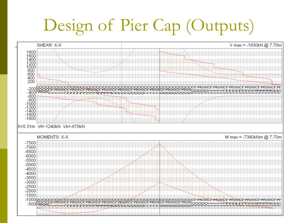 Design of Pier Cap (Outputs)