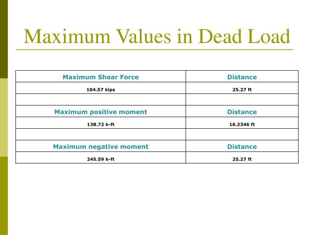 Maximum Values in Dead Load
