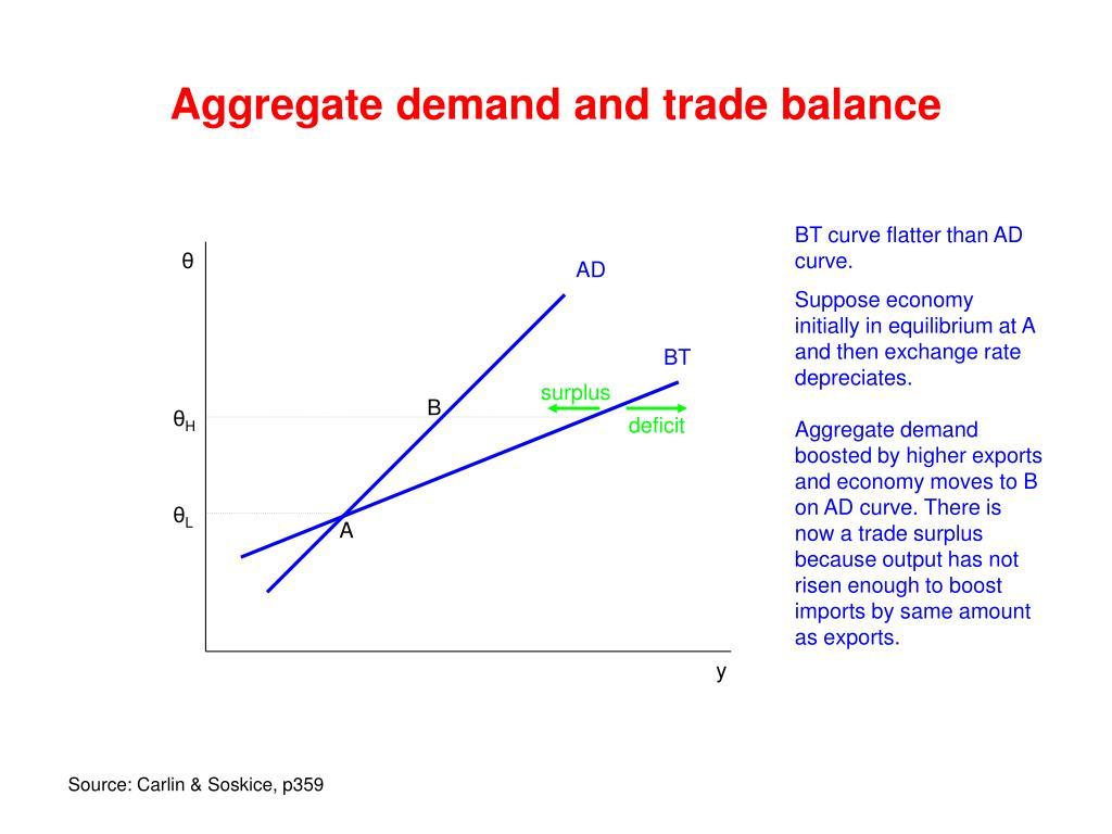 Aggregate demand and trade balance
