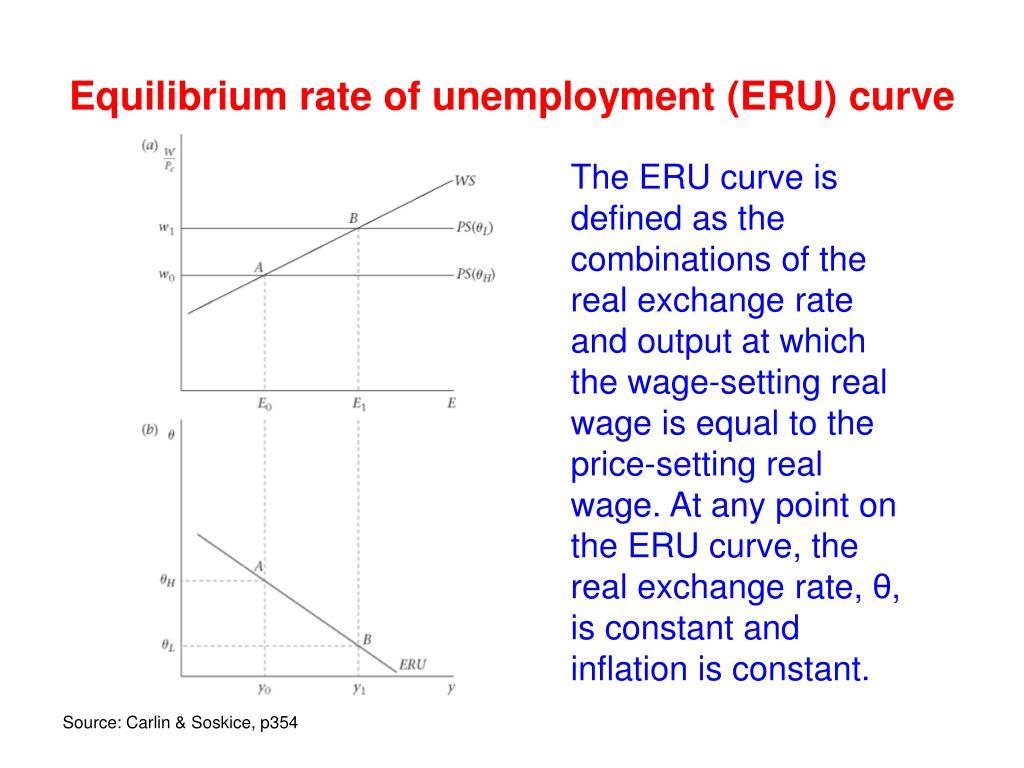 Equilibrium rate of unemployment (ERU) curve