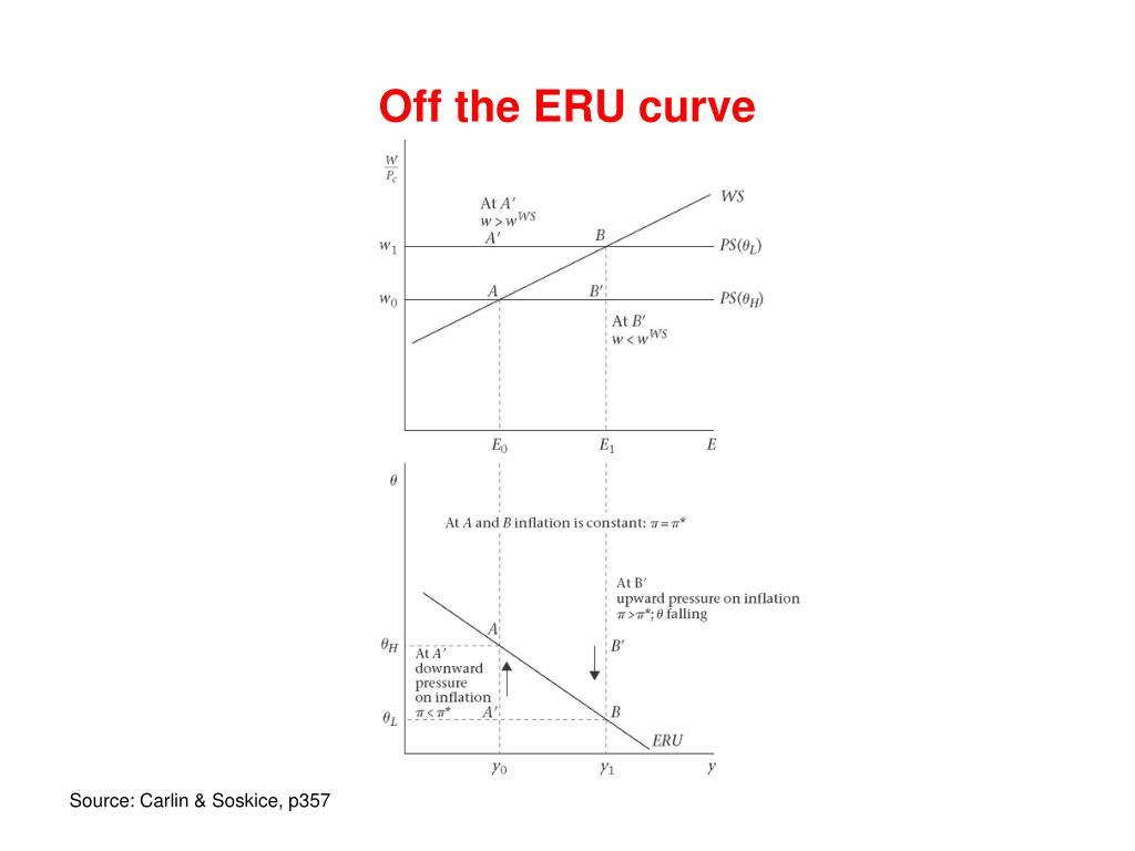 Off the ERU curve