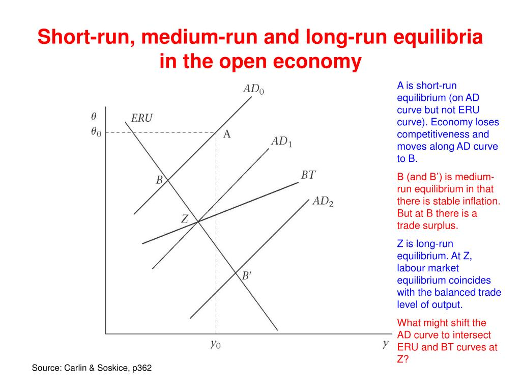 Short-run, medium-run and long-run equilibria in the open economy