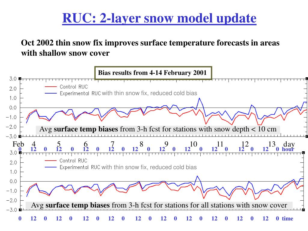 RUC: 2-layer snow model update