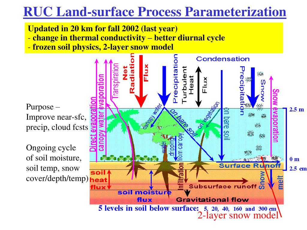 RUC Land-surface Process Parameterization