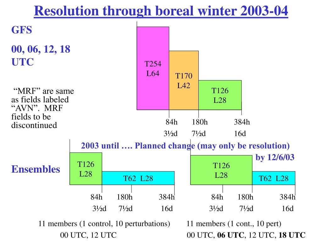 Resolution through boreal winter 2003-04
