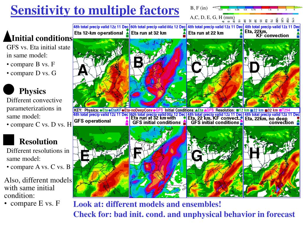 Sensitivity to multiple factors