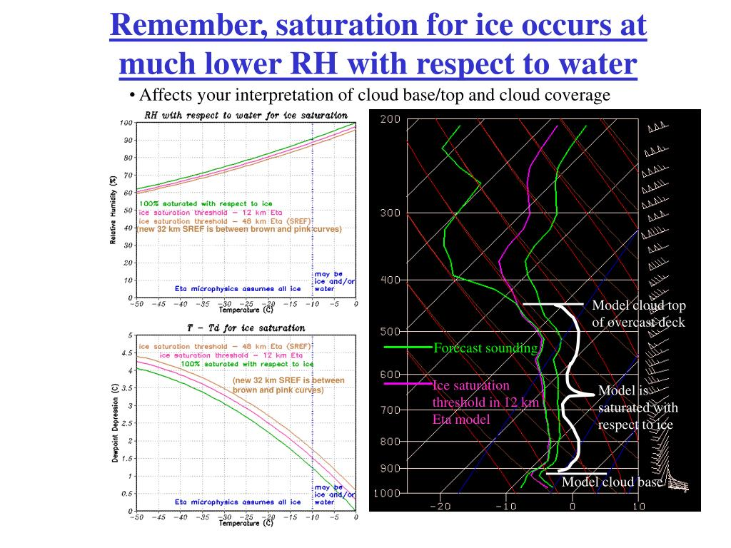 Remember, saturation for ice occurs at much lower RH with respect to water