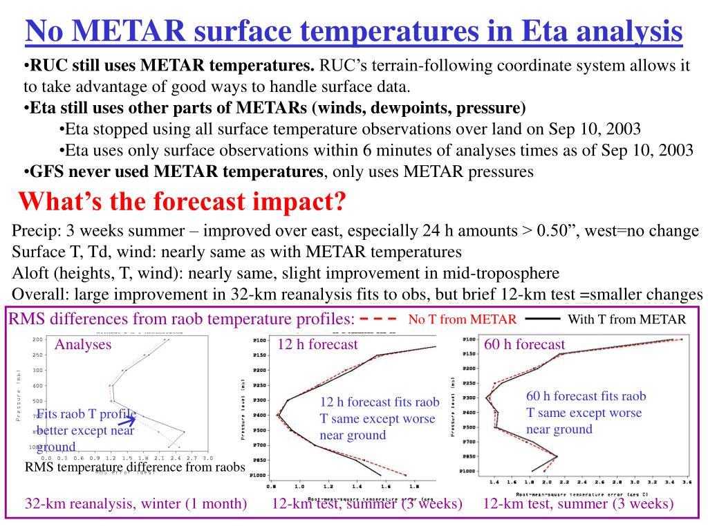 No METAR surface temperatures in Eta analysis