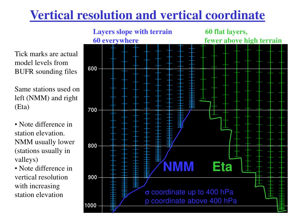 Vertical resolution and vertical coordinate