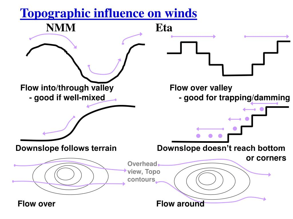 Topographic influence on winds