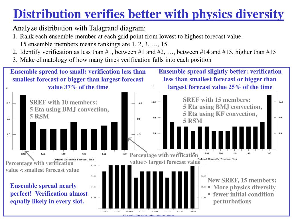 Distribution verifies better with physics diversity