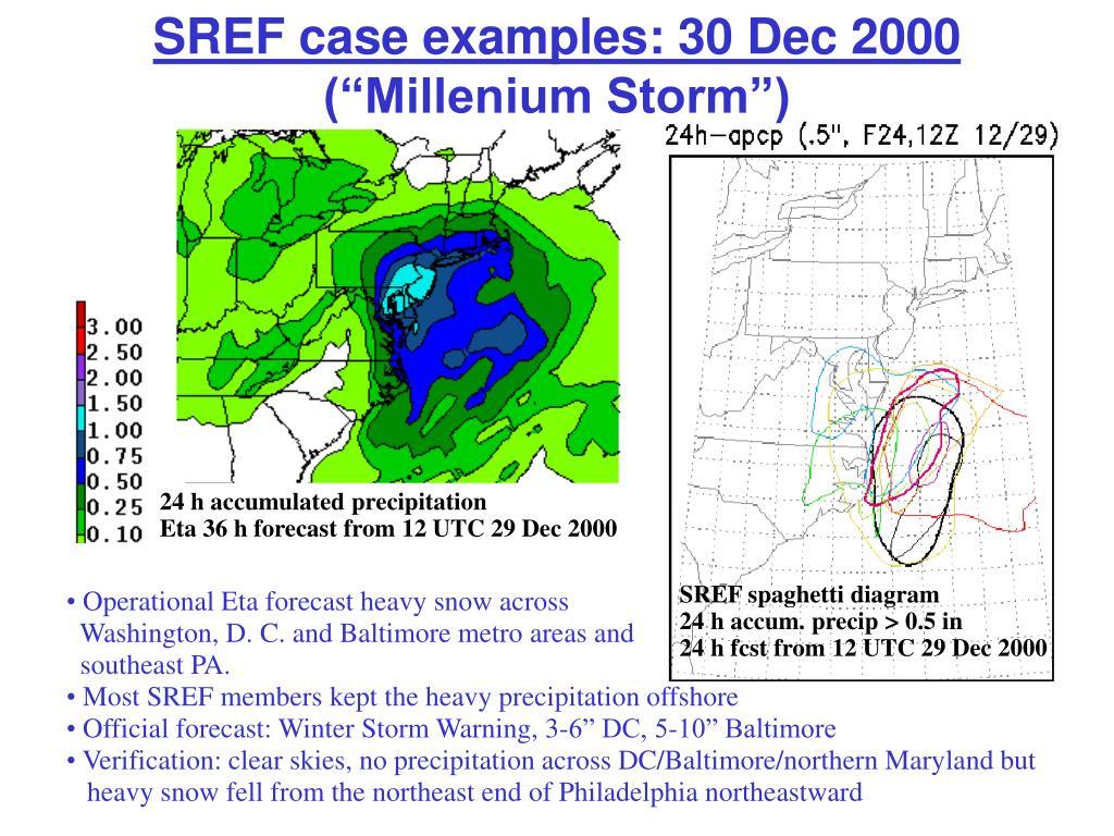 SREF case examples: 30 Dec 2000
