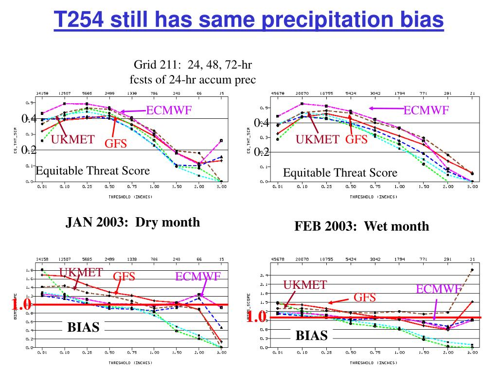 T254 still has same precipitation bias