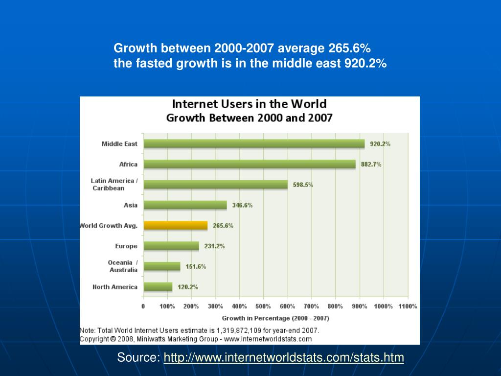 Growth between 2000-2007 average 265.6%