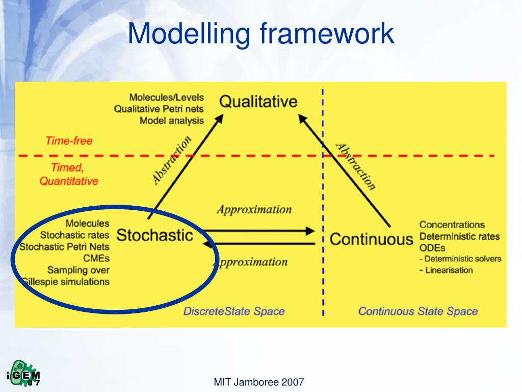 Modelling framework