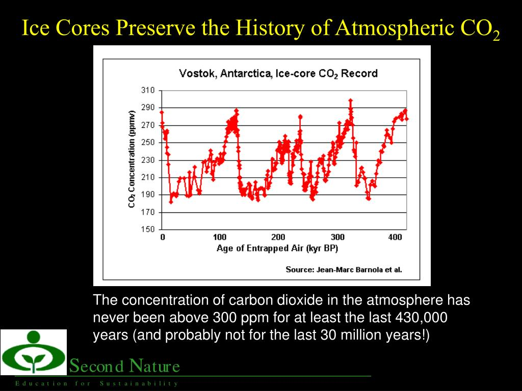 Ice Cores Preserve the History of Atmospheric CO