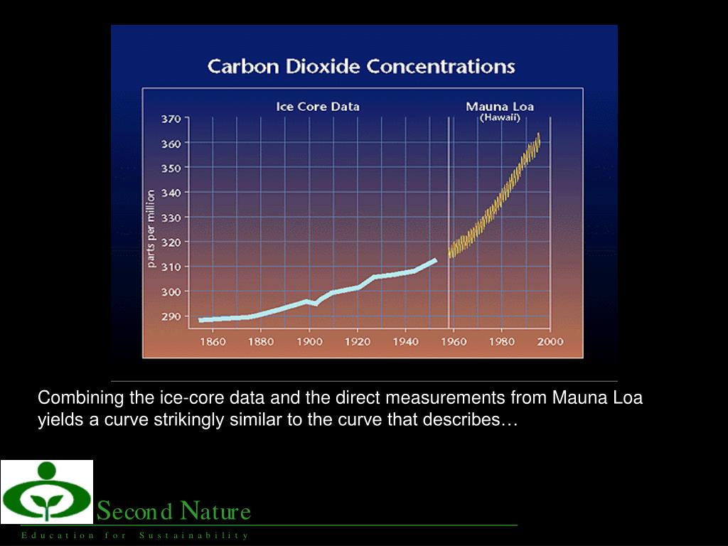 Combining the ice-core data and the direct measurements from Mauna Loa yields a curve strikingly similar to the curve that describes…