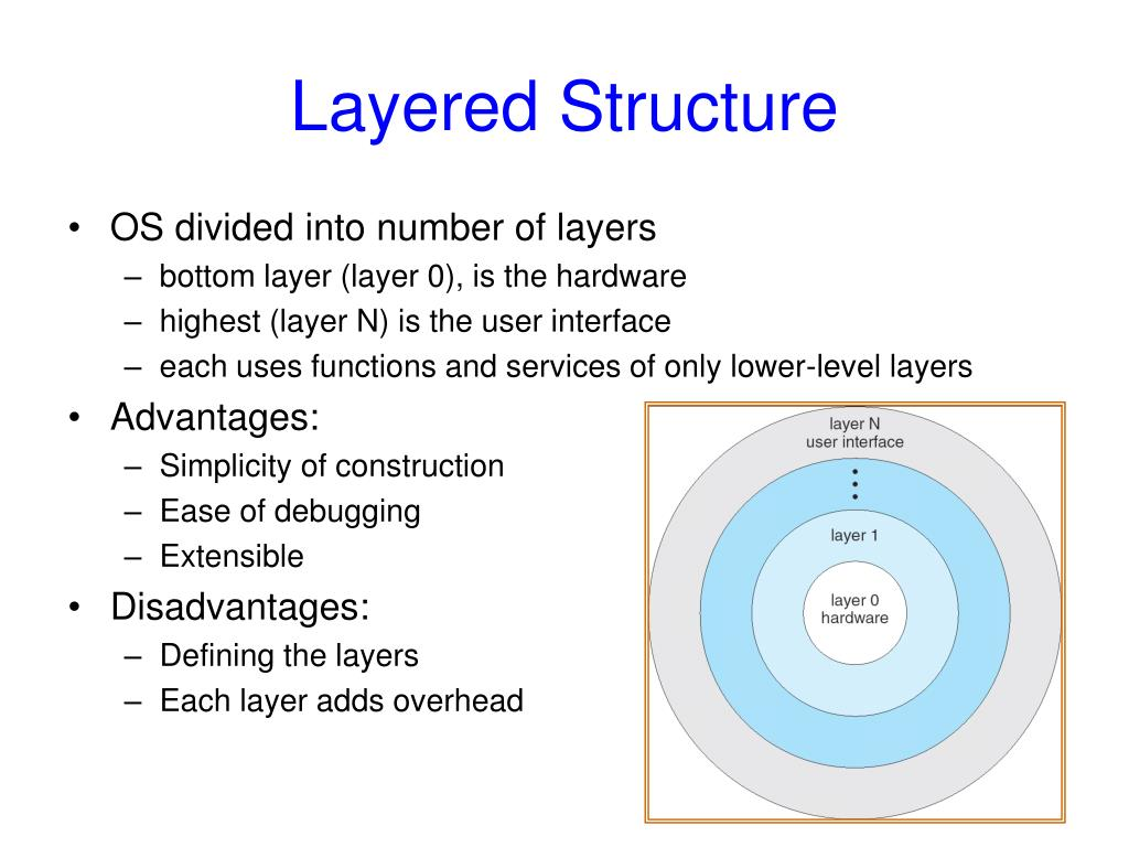 Layered Structure