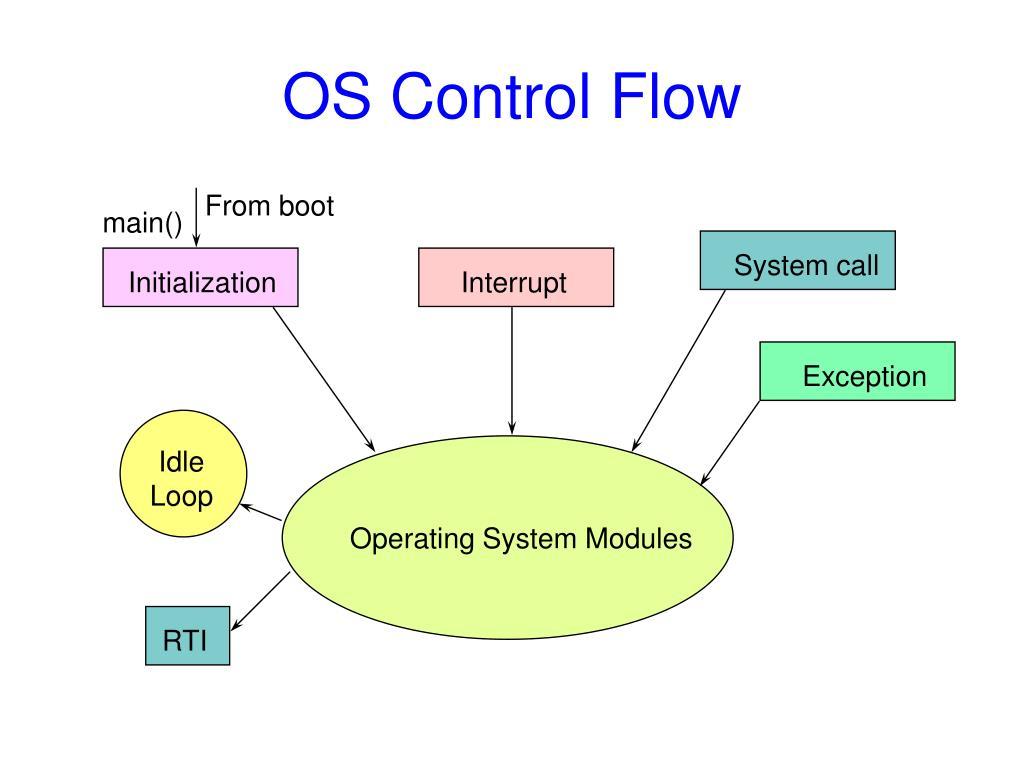 OS Control Flow