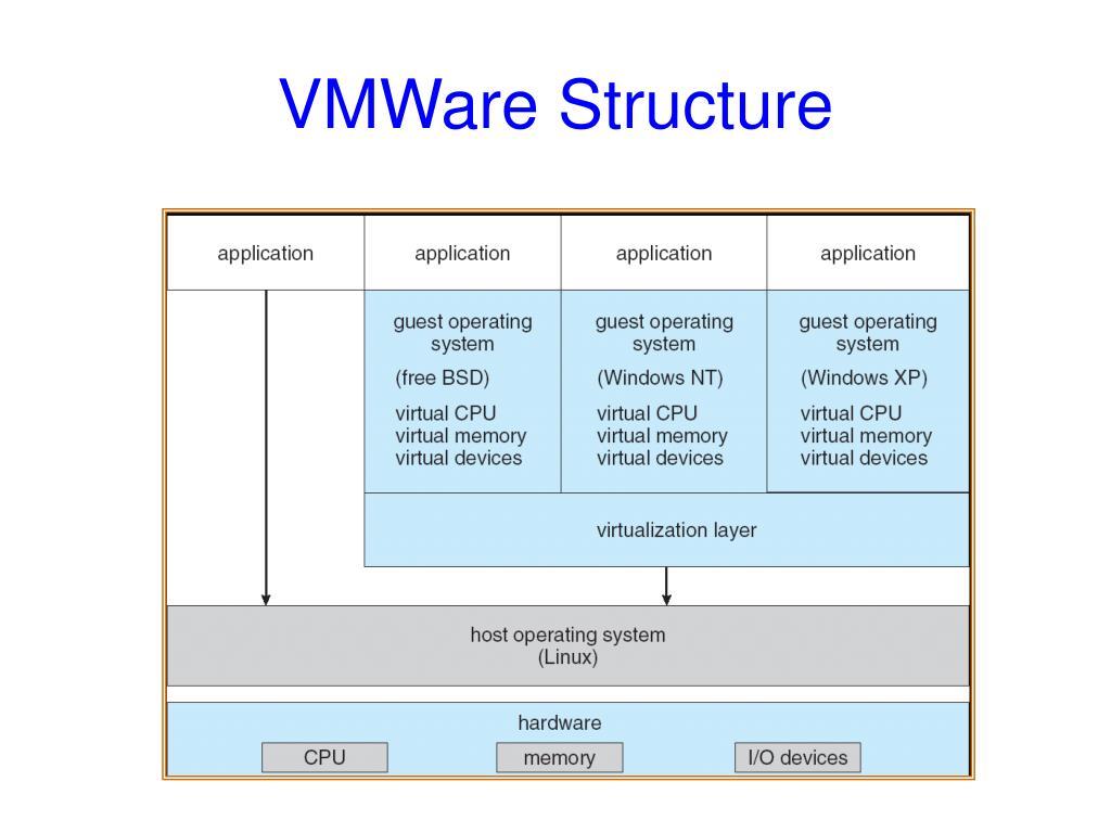 VMWare Structure