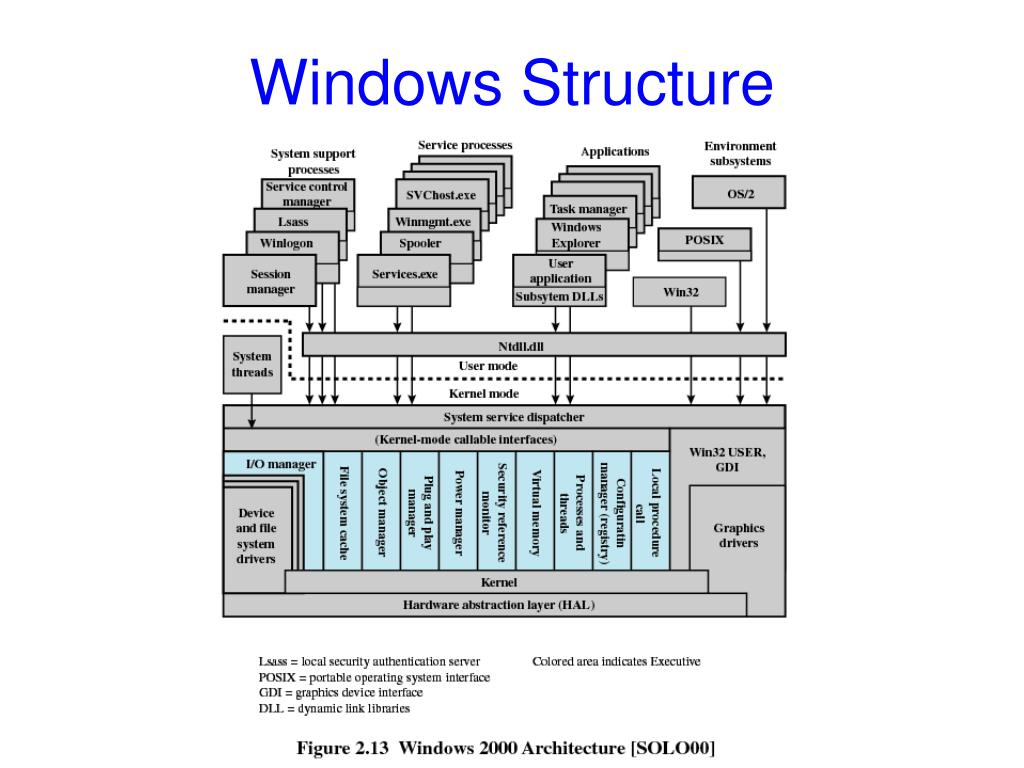 Windows Structure
