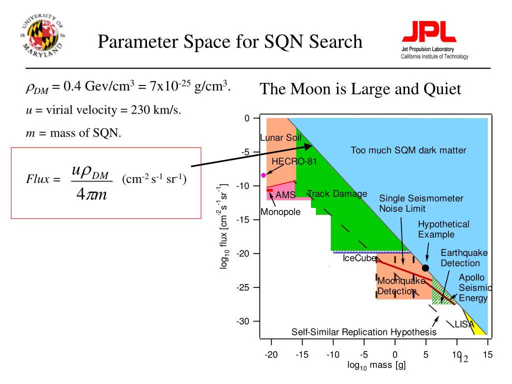 Parameter Space for SQN Search
