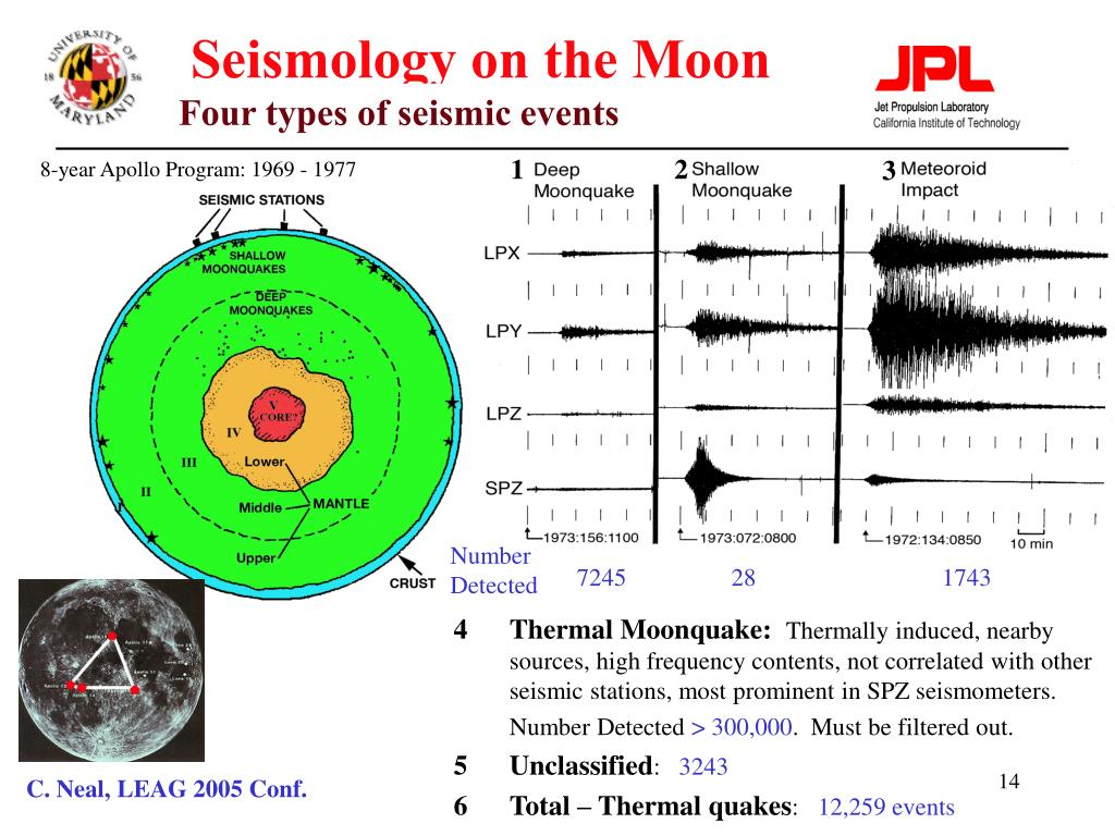 Seismology on the Moon