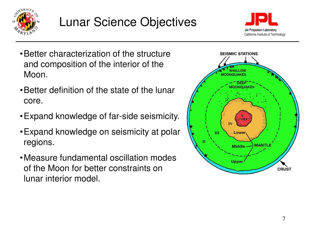 Lunar Science Objectives