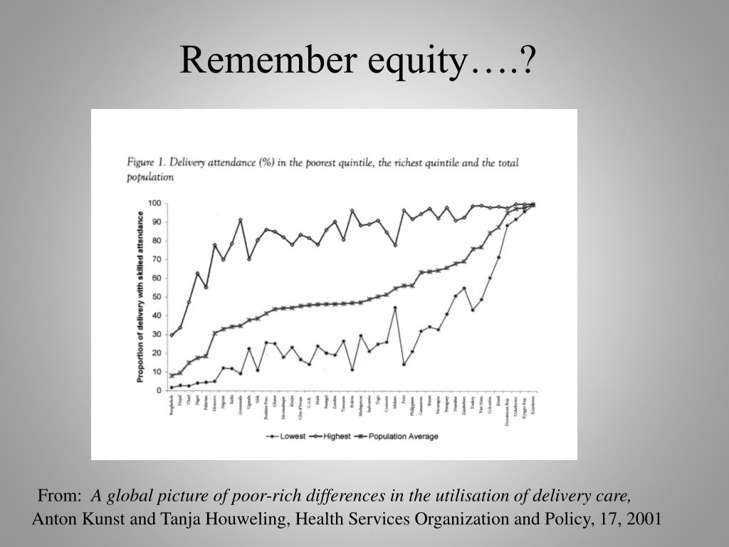Remember equity….?