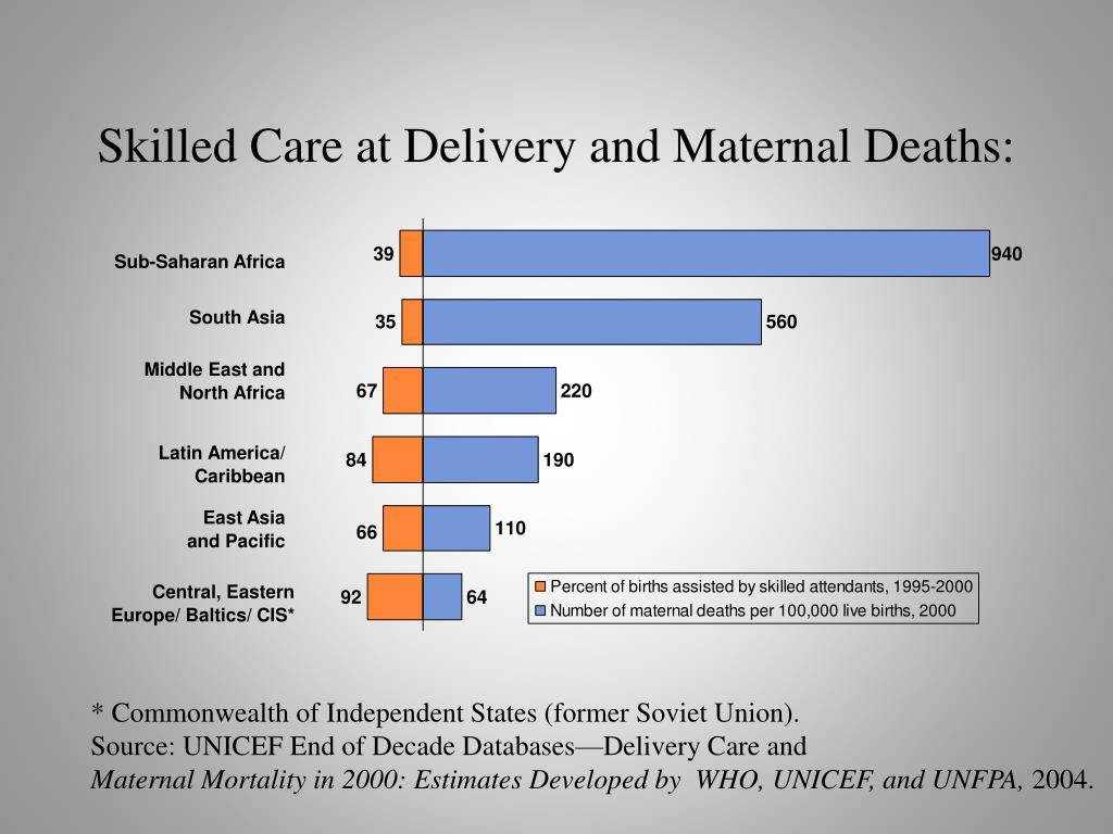 Skilled Care at Delivery and Maternal Deaths: