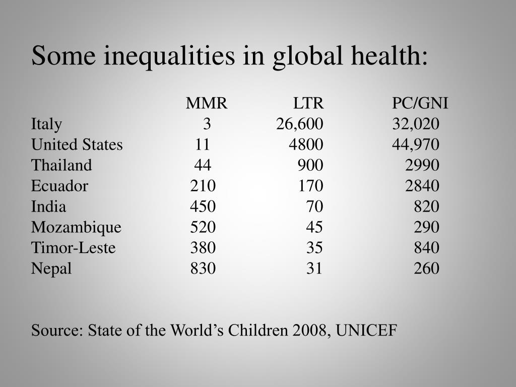 Some inequalities in global health: