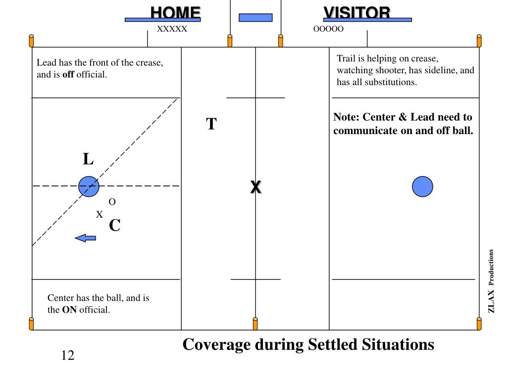 Coverage during Settled Situations