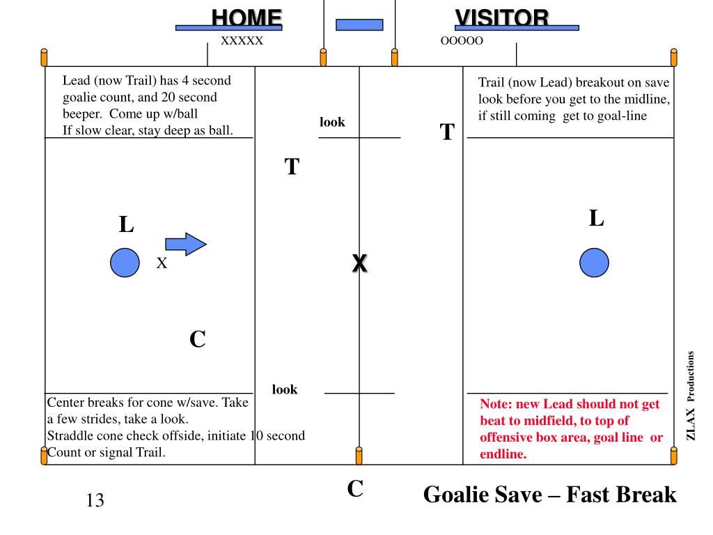 Goalie Save – Fast Break