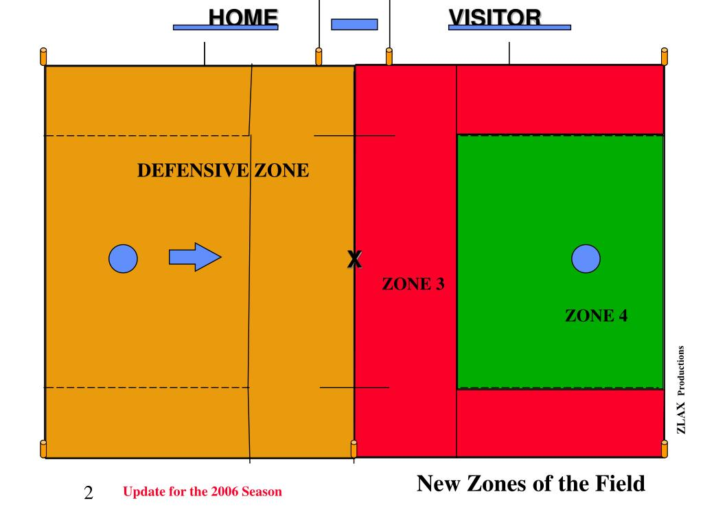 New Zones of the Field