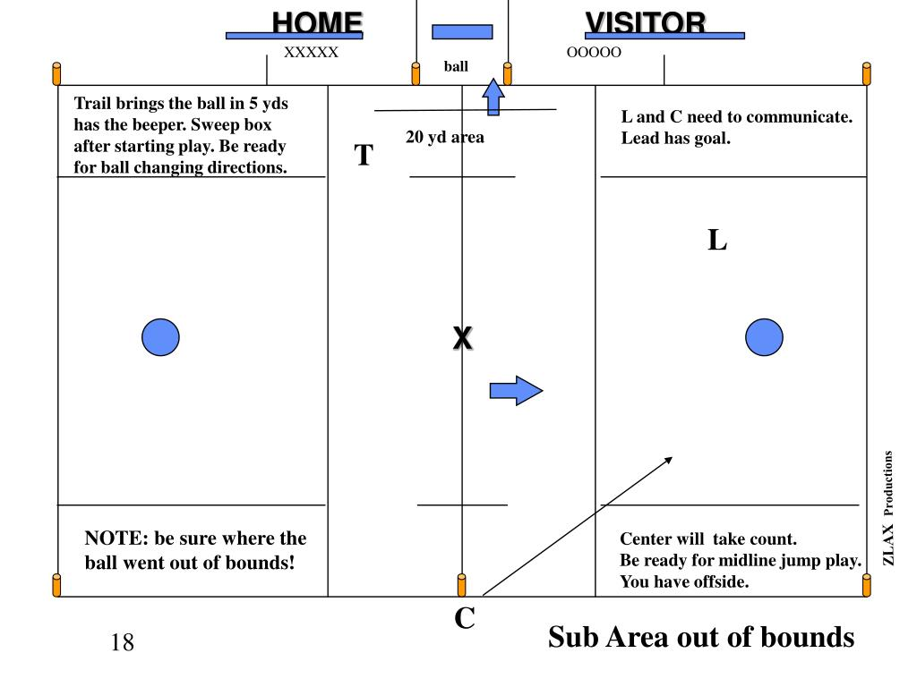 Sub Area out of bounds