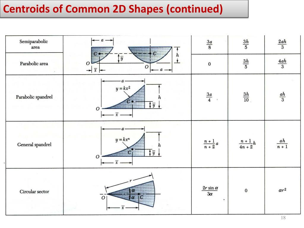 Centroids of Common 2D Shapes (continued)