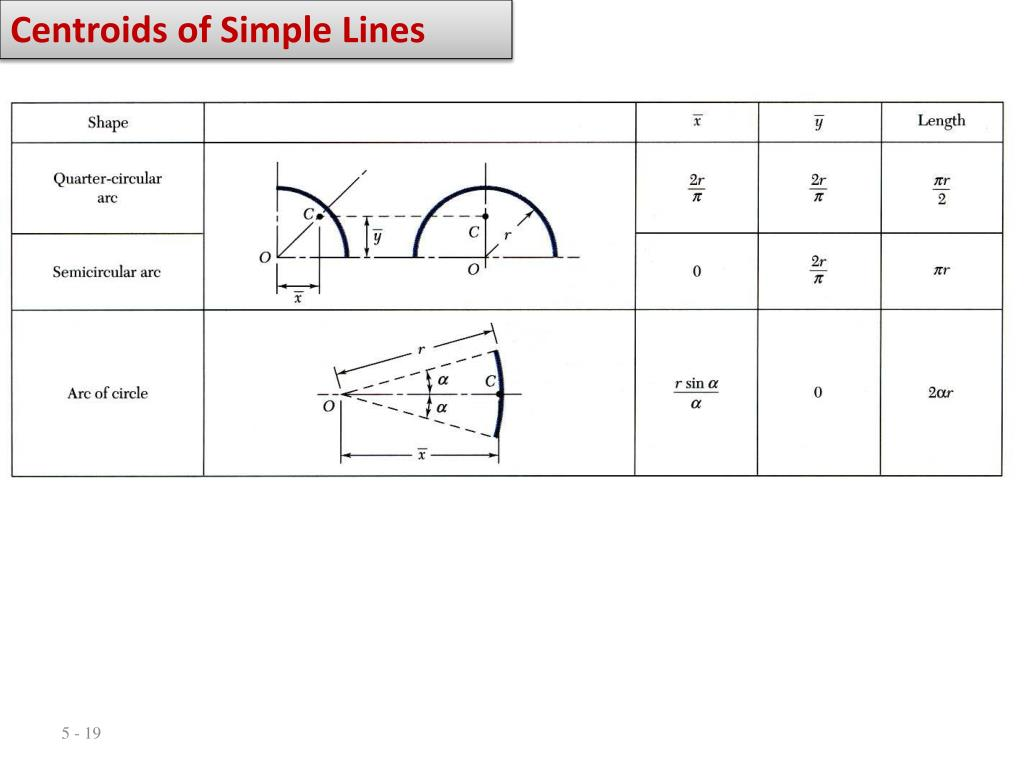 Centroids of Simple Lines
