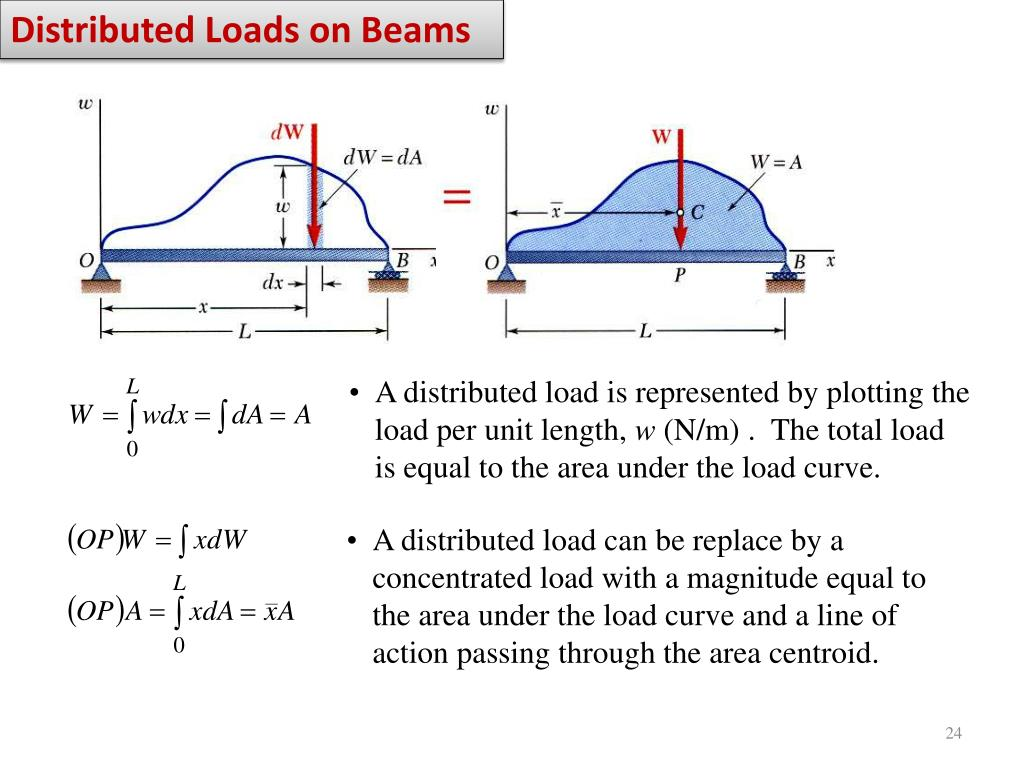 Distributed Loads on Beams