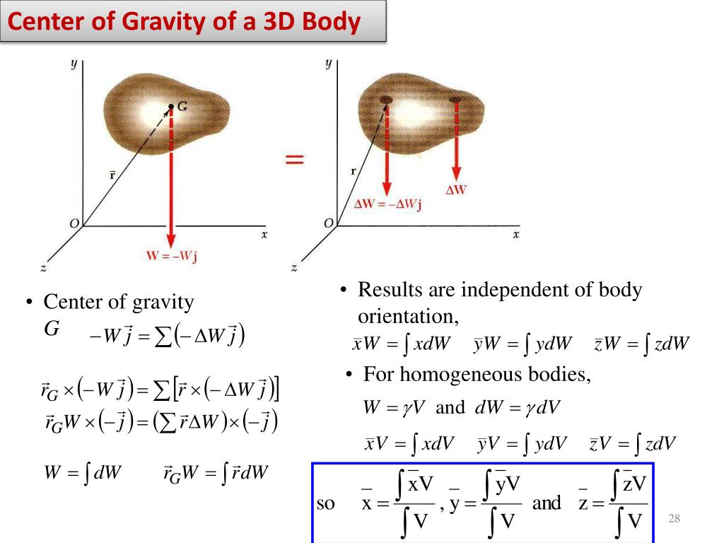 Center of Gravity of a 3D Body