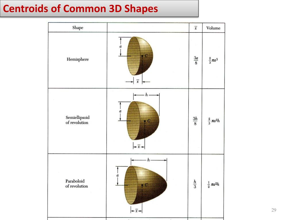 Centroids of Common 3D Shapes