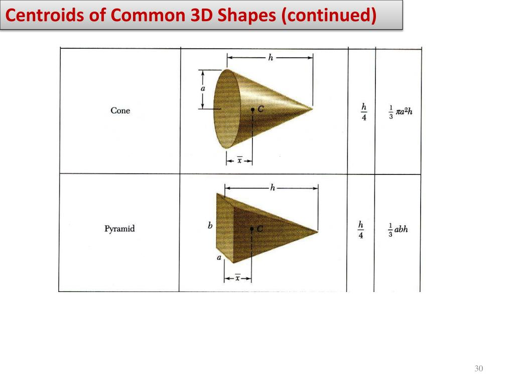 Centroids of Common 3D Shapes (continued)