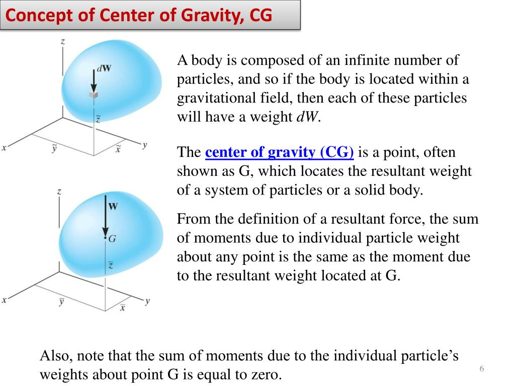 Concept of Center of Gravity, CG