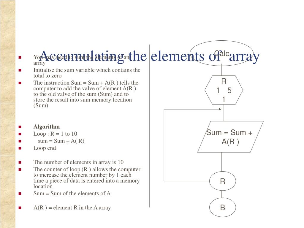 Accumulating the elements of  array