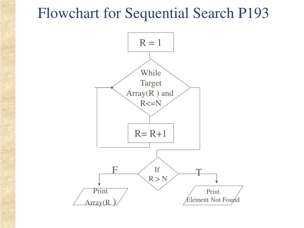 Flowchart for Sequential Search P193
