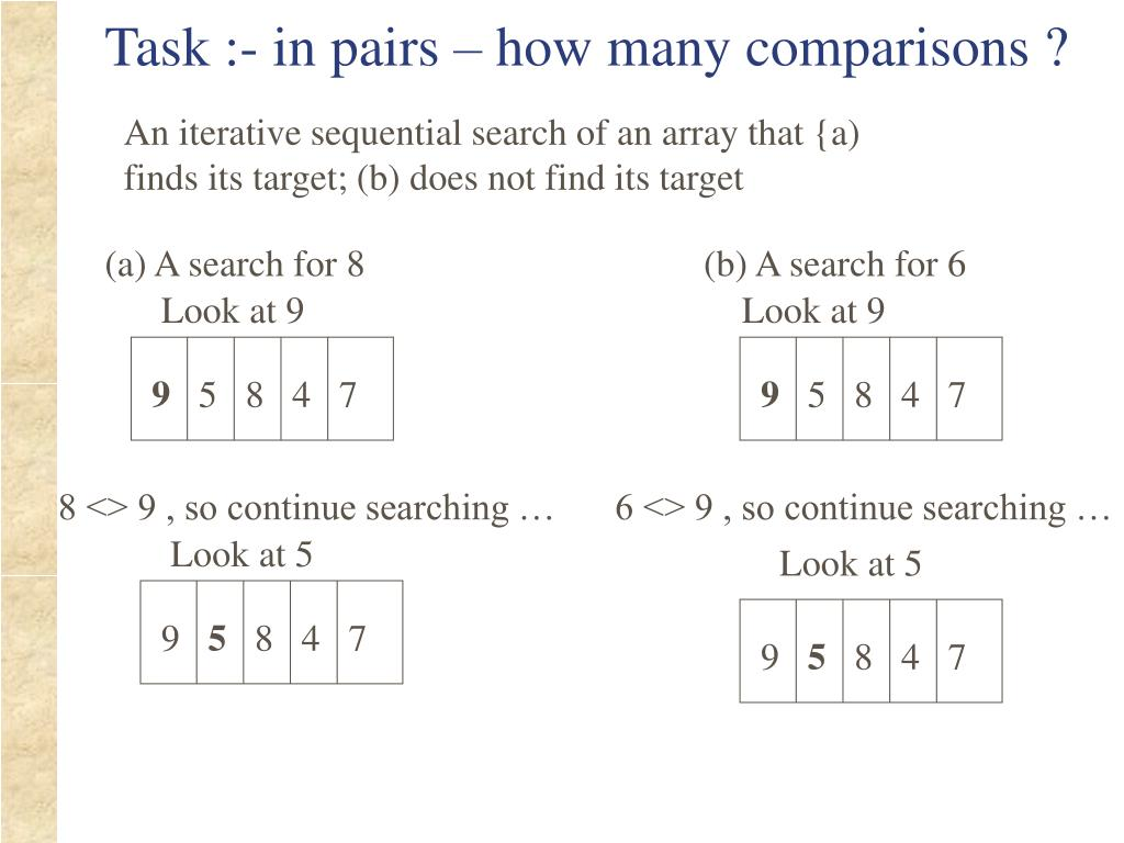 An iterative sequential search of an array that {a) finds its target; (b) does not find its target