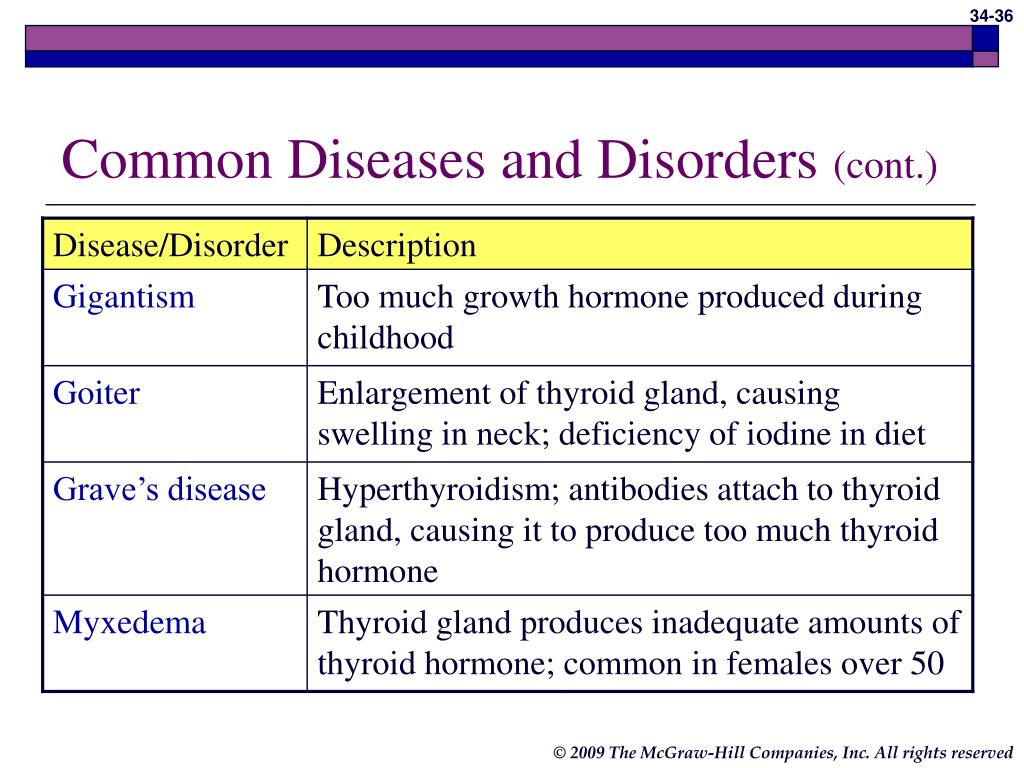 Common Diseases and Disorders